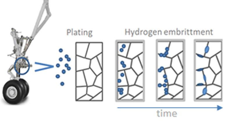 Fragilización por hidrogeno tren de aterrizaje